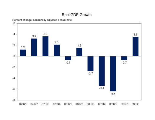 Bar chart showing that Real GDP Growth stands at 3.5 percent in the third quarter of 2009, a marked increase after four quarters of decline.