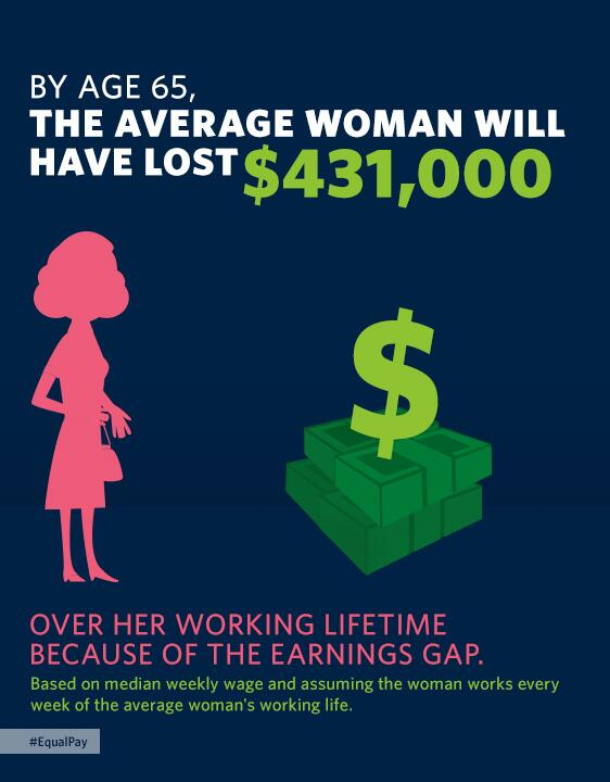 By age 65, the average woman will have lost $431,000