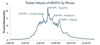 Twitter Volume of #SOTU by Minute