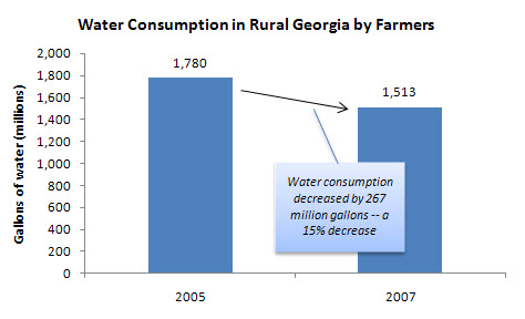 Water Consumption in Rural Georgia by Farmers