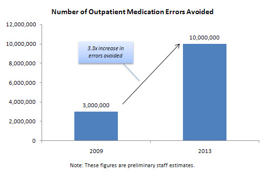 Number of Outpatient Medication Errors Avoided