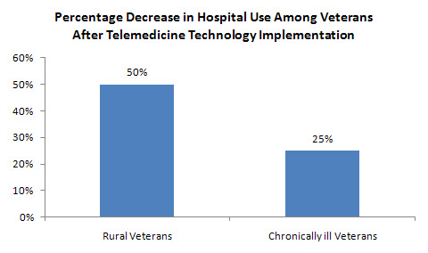 Percentage Decrease in Hospital Use Among Veterans After Telemedicine Technology Implementation
