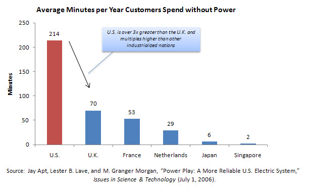 Average Minutes per Year Customers Spend without Power
