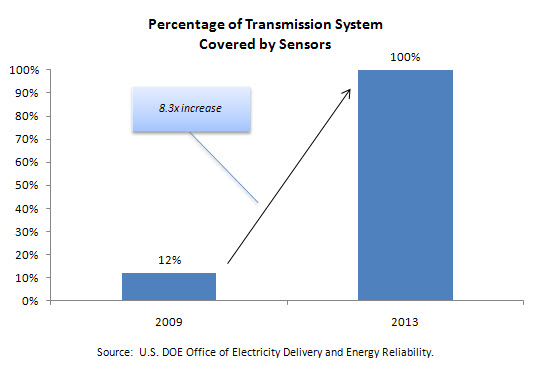 Percentage of Transmission System Covered by Sensors