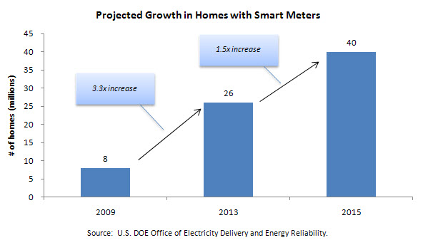 Projected Growth in Homes with Smart Meters
