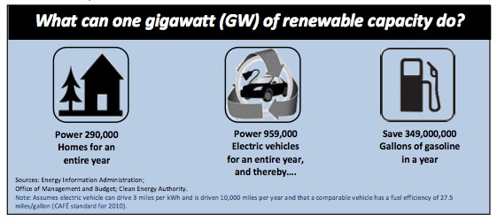 What can on gigawatt (GW) of renewable energy capacity do? Power 290,000 homes for a year. Power 959,000 Electric vehicles for an entire year and thereby save 349,000,000 gallons of gasoline in a year.