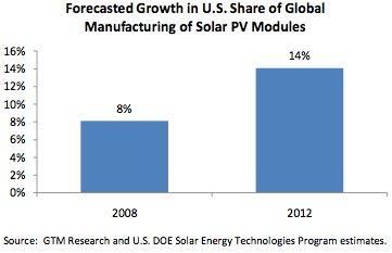 Forecasting Growth in U.S. Share of Global Manufacturing of Solar Power PV Modules