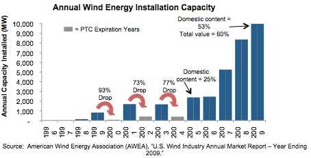 Annual Wind Energy Installation Capacity