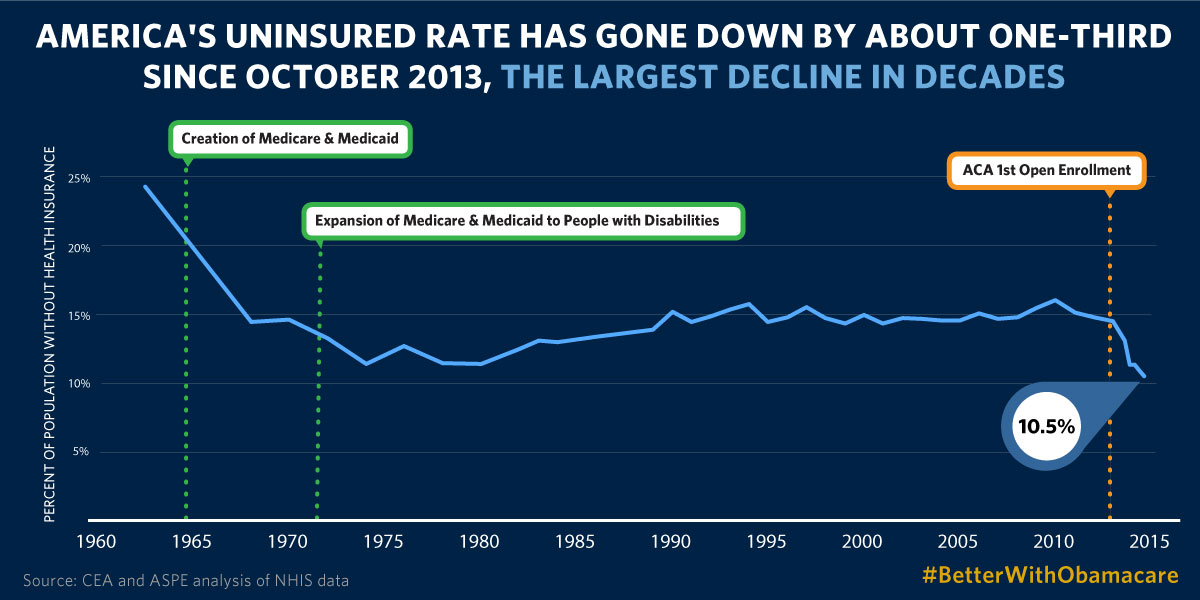 America's uninsurance rate has gone down by about one-third since October 2013, the largest decline in decades