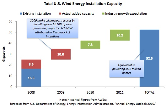 Total U.S. Wind Energy Installation Capacity