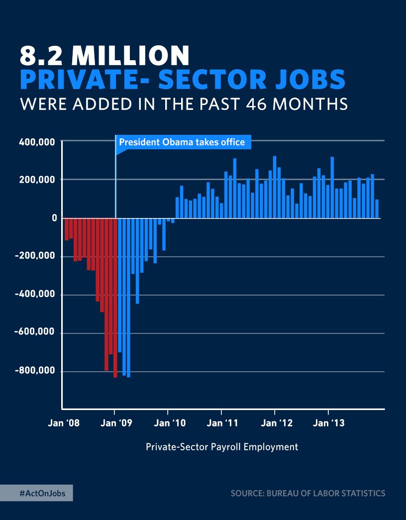 8.2 Million Private Sector Jobs Were Added in The Past 46 Months