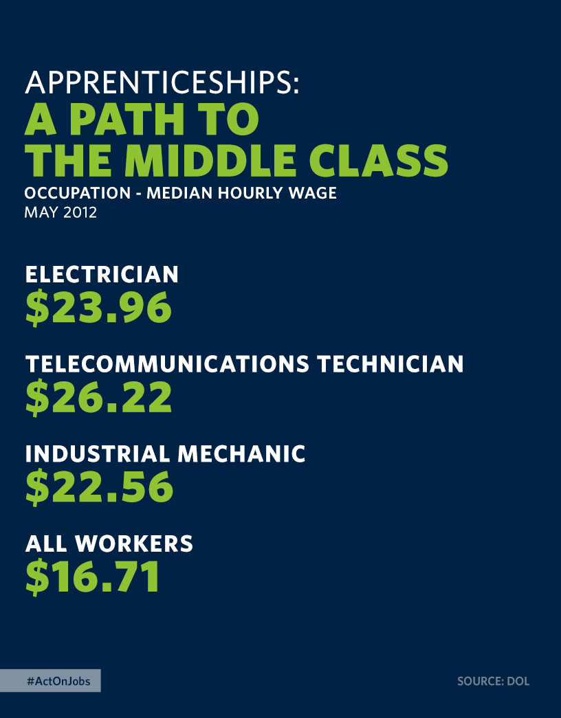 Apprenticeships: A Path to the Middle Class