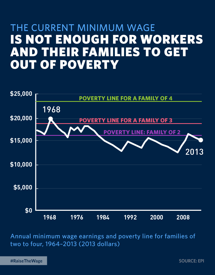 The Current Minimum Wage is Not Enough For Workers to Get Out of Poverty