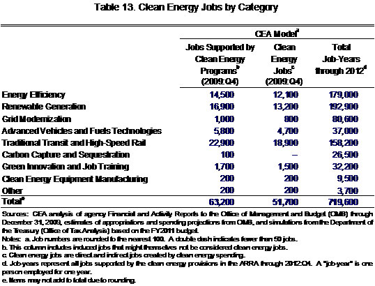 Clean energy jobs by category
