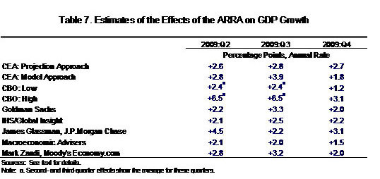 Estimates of the effects of the ARRA on GDP Growth
