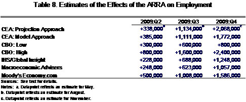 Estimates of the effect of the ARRA on employment