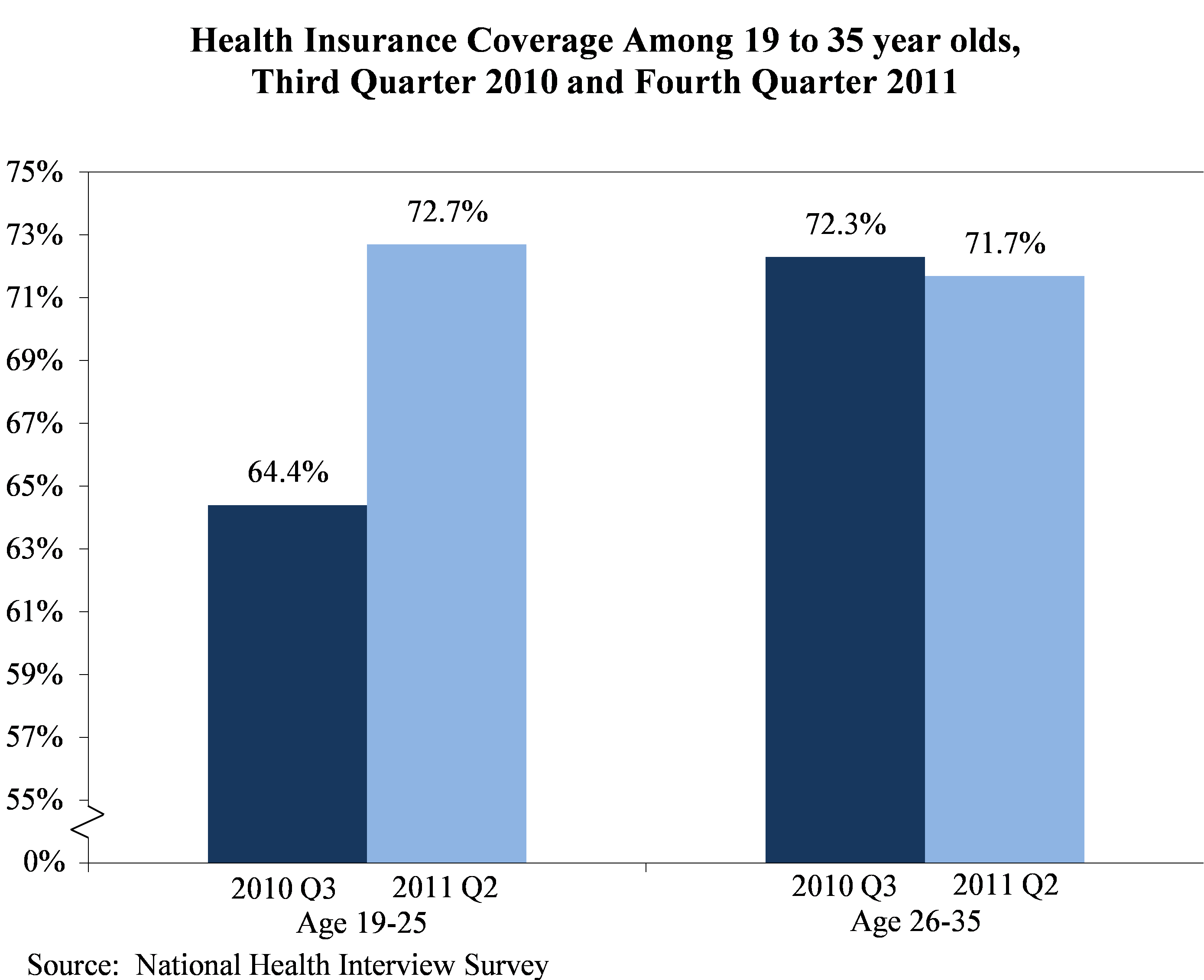 New Data: Thanks to Health Reform, 2.5 Million More Young ...