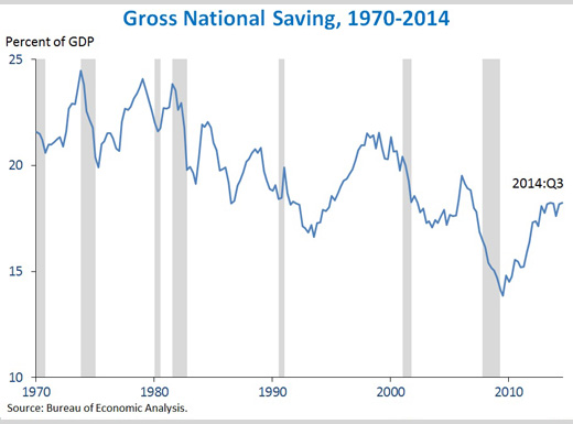 In the third quarter, gross national saving edged up to reach its highest level as a share of GDP since the end of 2006.