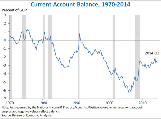 The current account deficit remained near its lowest level since the late 1990s, as the United States continues to ease its dependence on foreign capital.