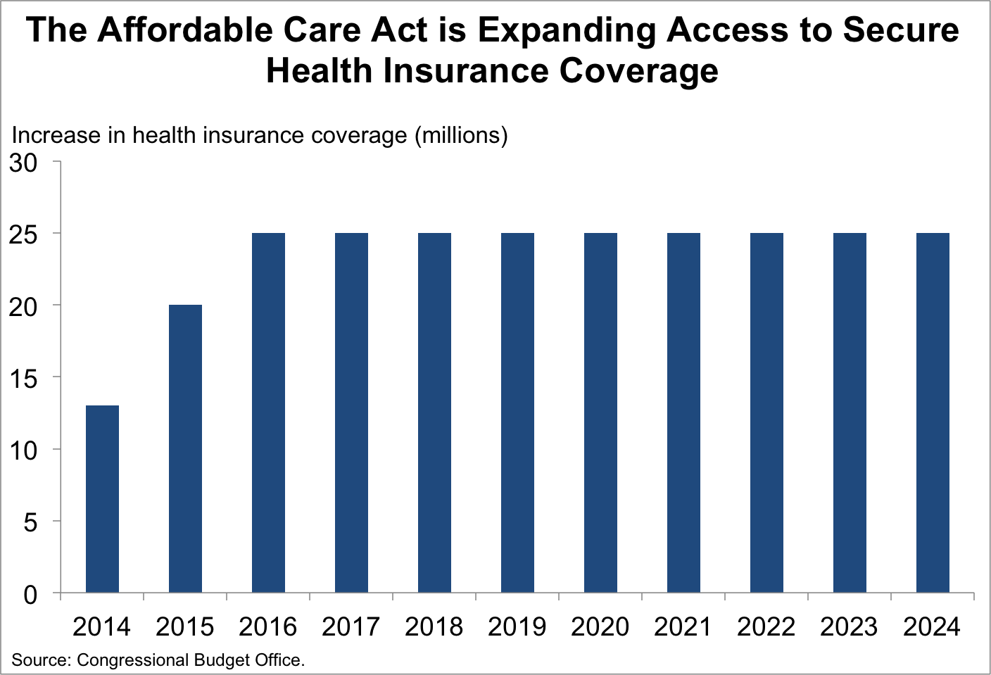 aca is expanding access to health insurance