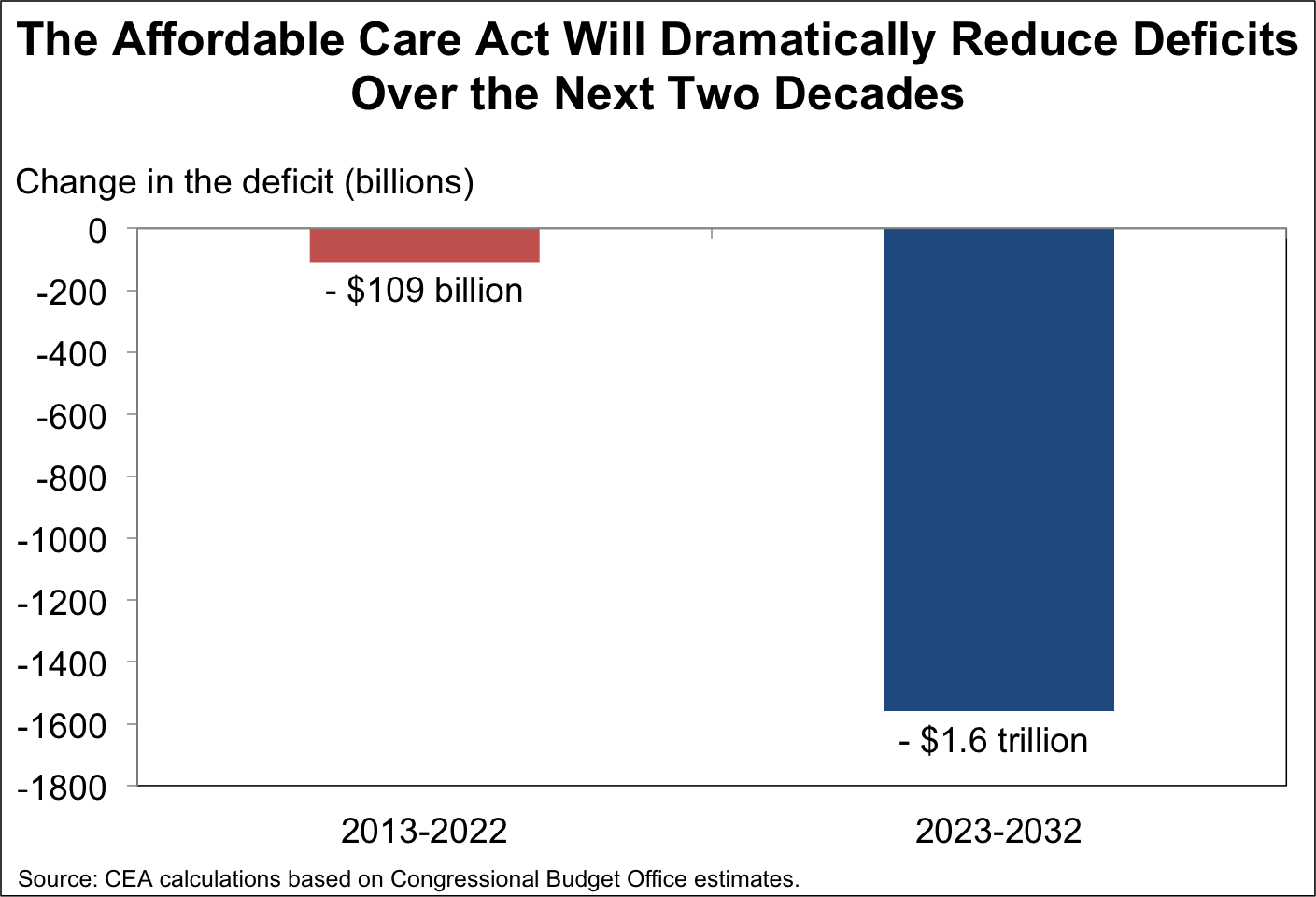 aca deficit reduction
