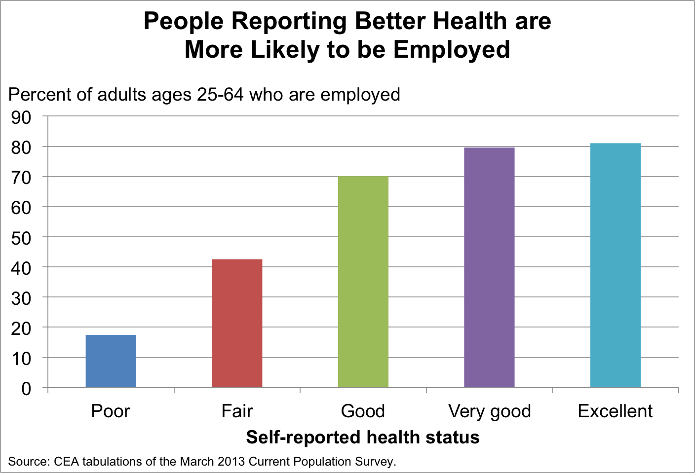 healthier people are more likely to be employed