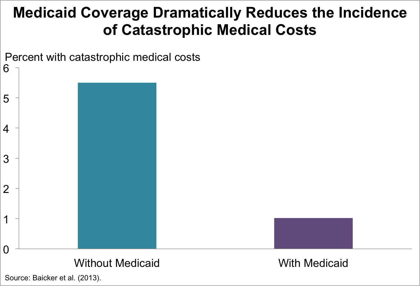 medicaid coverage reduces catastrophic medicaid costs
