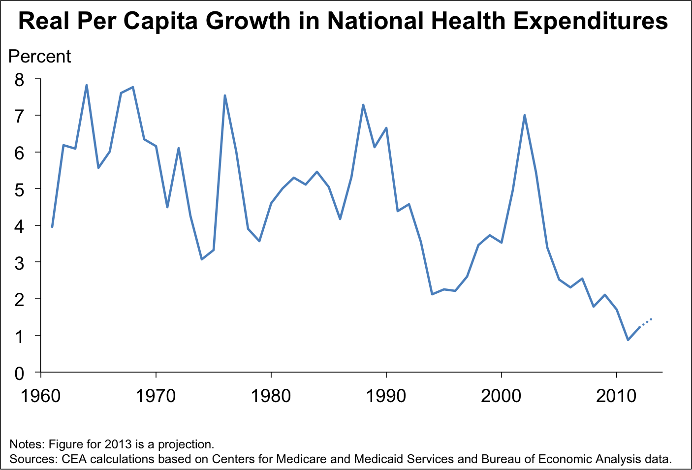 per capita growth in health care spending