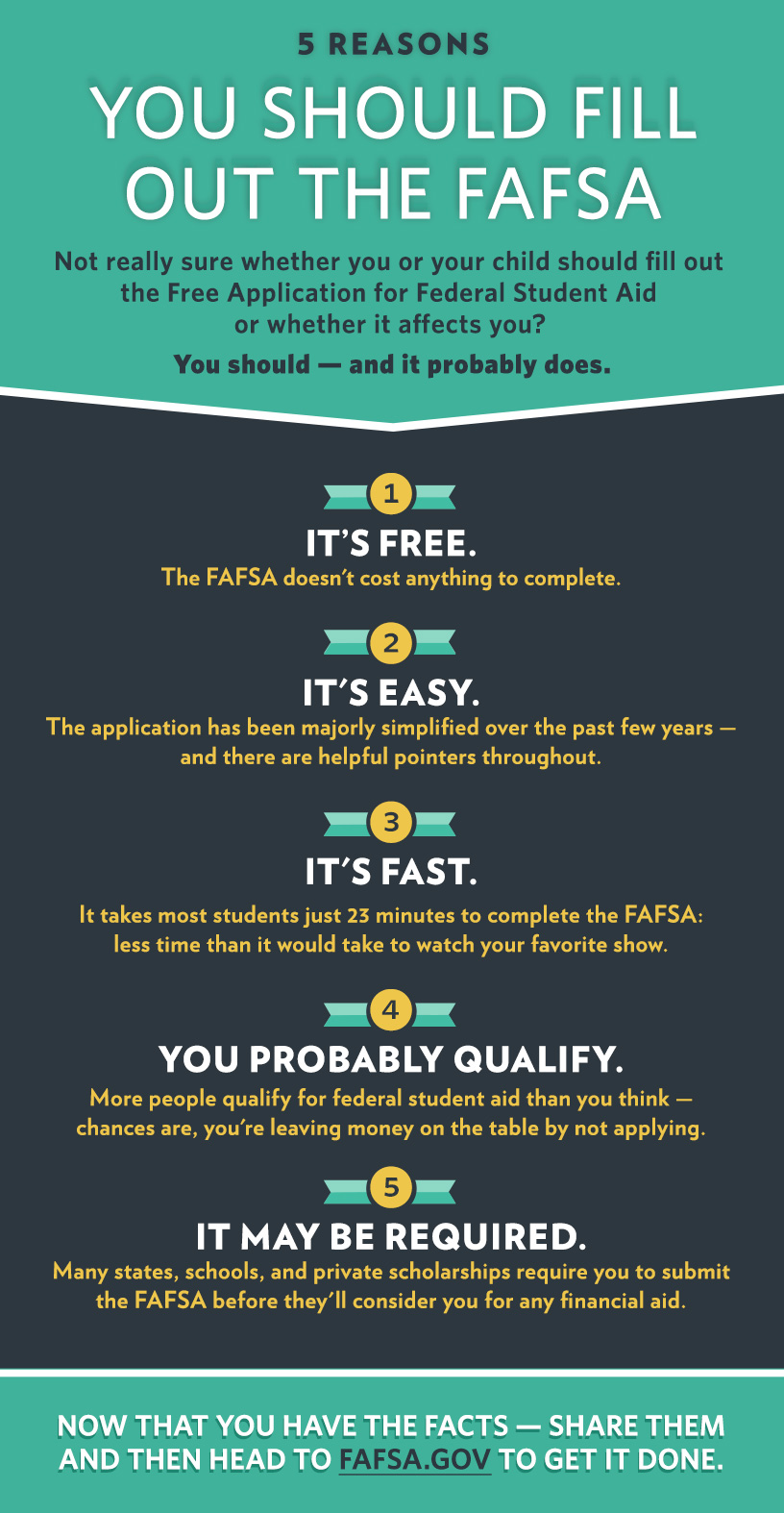 Why You Should Fill Out the FAFSA Graphic