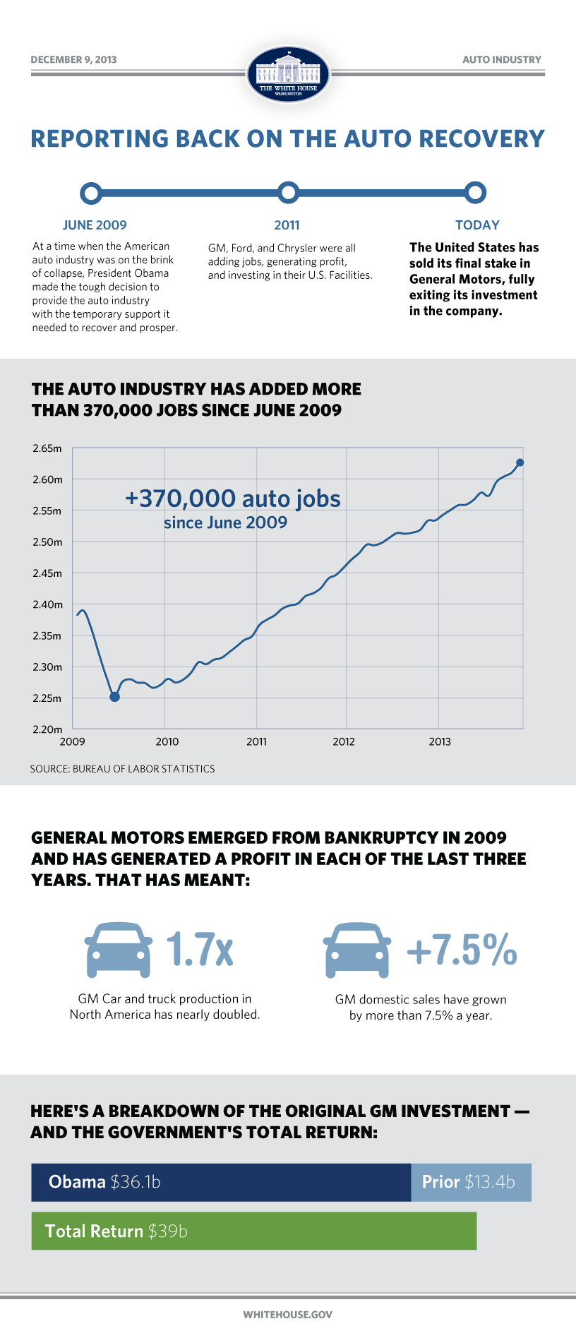 We no longer own a stake in GM, and the auto recovery worked.