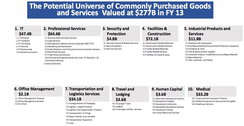10 super categories of common spend