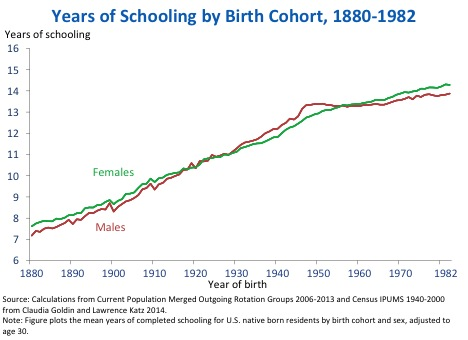 Chart: Year of Schooling by Birth Cohort