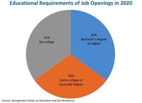 Educational Requirements of Job Openings