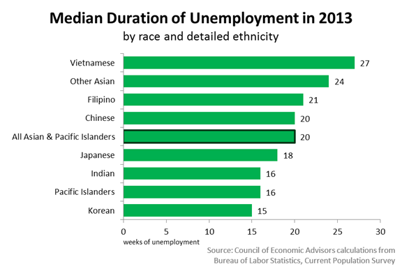 Median Duration of Unemployment in 2013 by AAPI Category