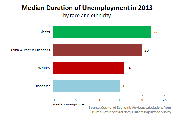 Median Duration of Unemployment in 2013