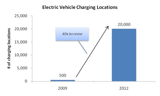 Electric-Vehicle Charging Locations