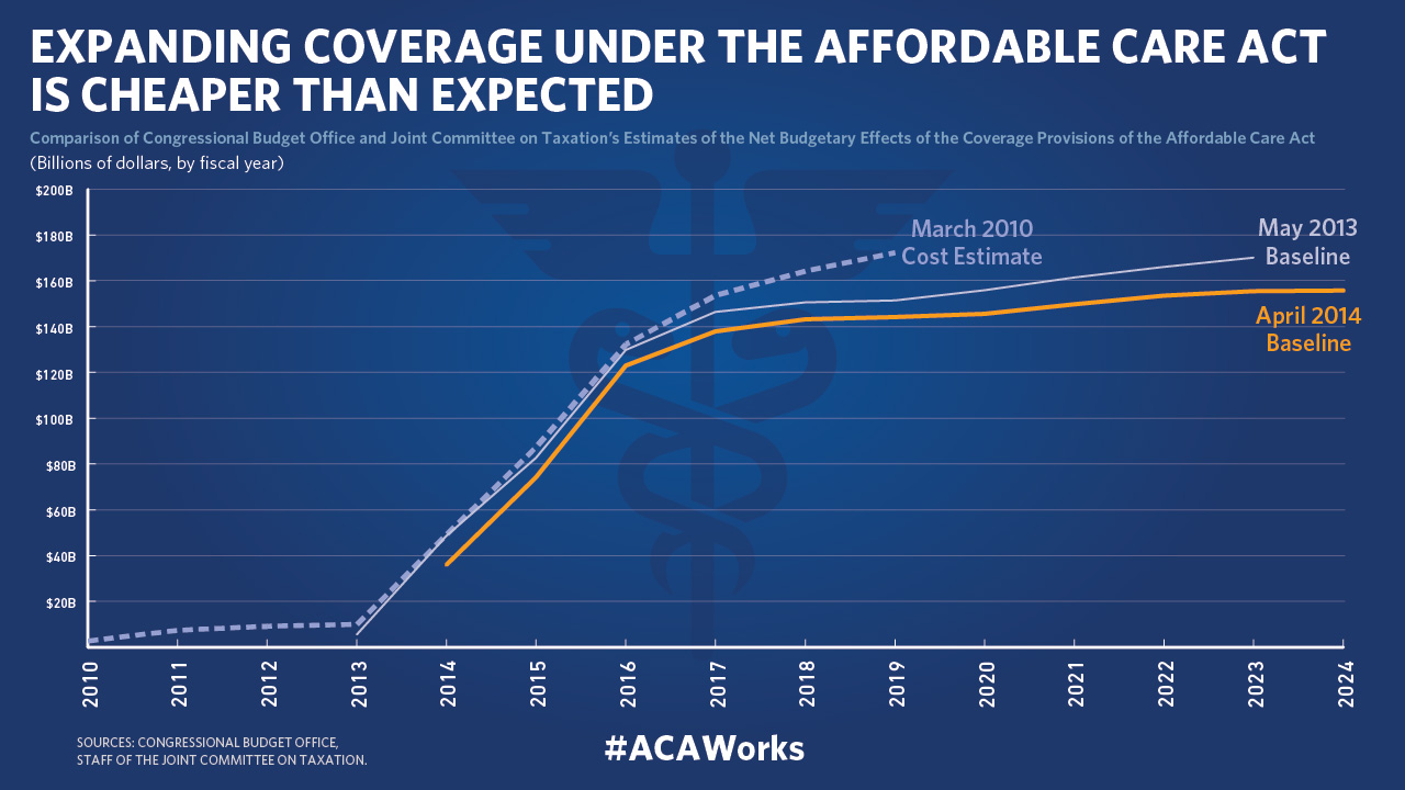 affordable healthcare act The affordable care act  women's preventive services guidelines supported by the health resources and services administration under the affordable care act,.