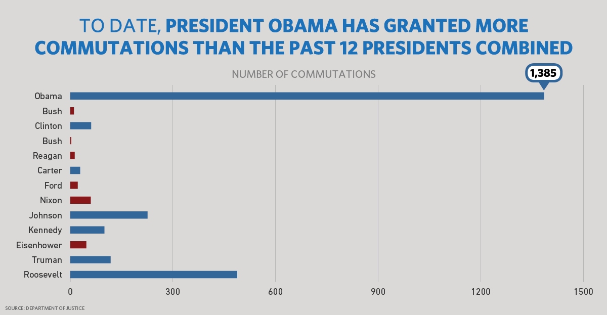 To date, President Obama Has Granted More Commutations Than the Past 12 Presidents Combined