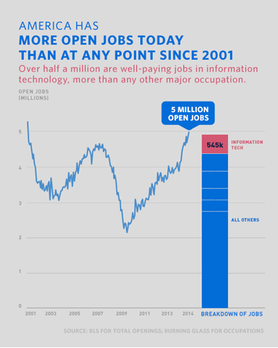 America has more open jobs today than at any point since 2008, especially in the information technology sector.
