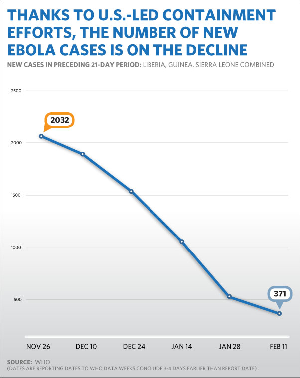 Ebola cases are declining