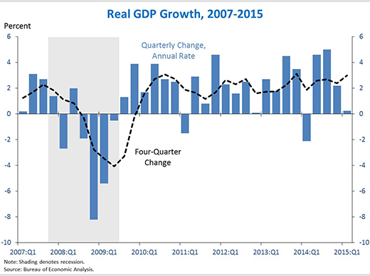 Advance Estimate Of Gdp For The First Quarter Of 2015 Whitehouse