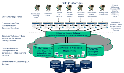 Graphic showing the target environment for DHS web content management. Different web presentations are horizontally connected, indicating a common look/feel, and underlying content is collected in a centralized content repository.