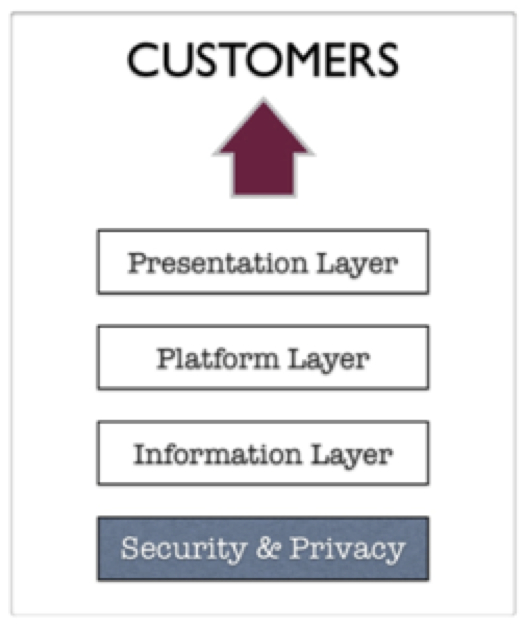 Graphic showing the layers of digital services (information, platform, and presentation) built on a platform of security and privacy and delivering to final customers.