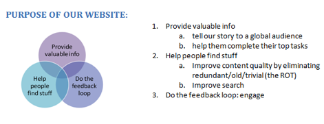 Graphic showing how to focus a website's purpose: provide valuable info, help people find stuff, do the feedback loop.
