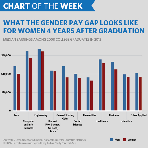 Chart of the Week: Where We Stand on Equal Pay for Equal