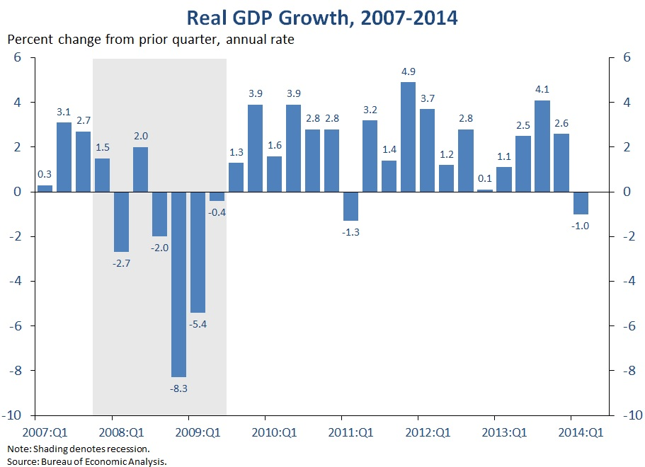 Second Estimate of GDP for the First Quarter of 2014