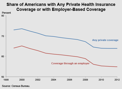 share of americans with health insurance