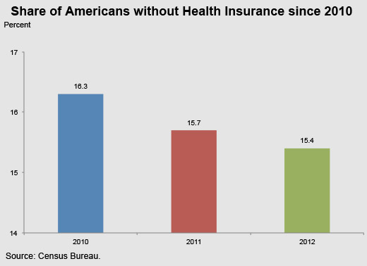 America's Uninsured: Progress and Prospects for 2014 ...