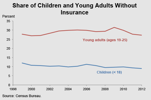 Share of children and young adules with insurance