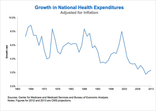 growth in health expenditures